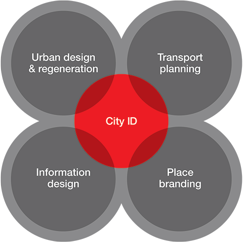 City ID process diagram