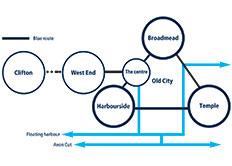 processes planning